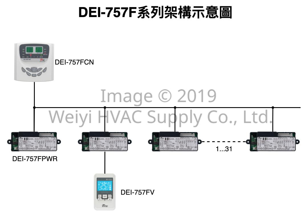 DEI-757F 系統架構示意圖