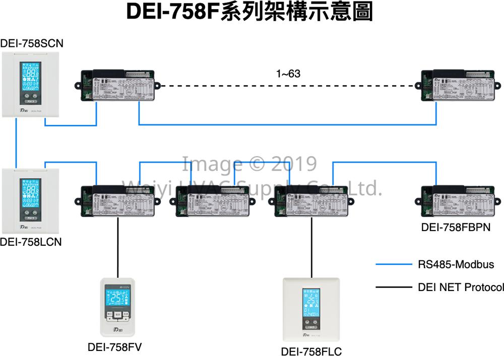 DEI-758F 集成網路控制系統 架構圖