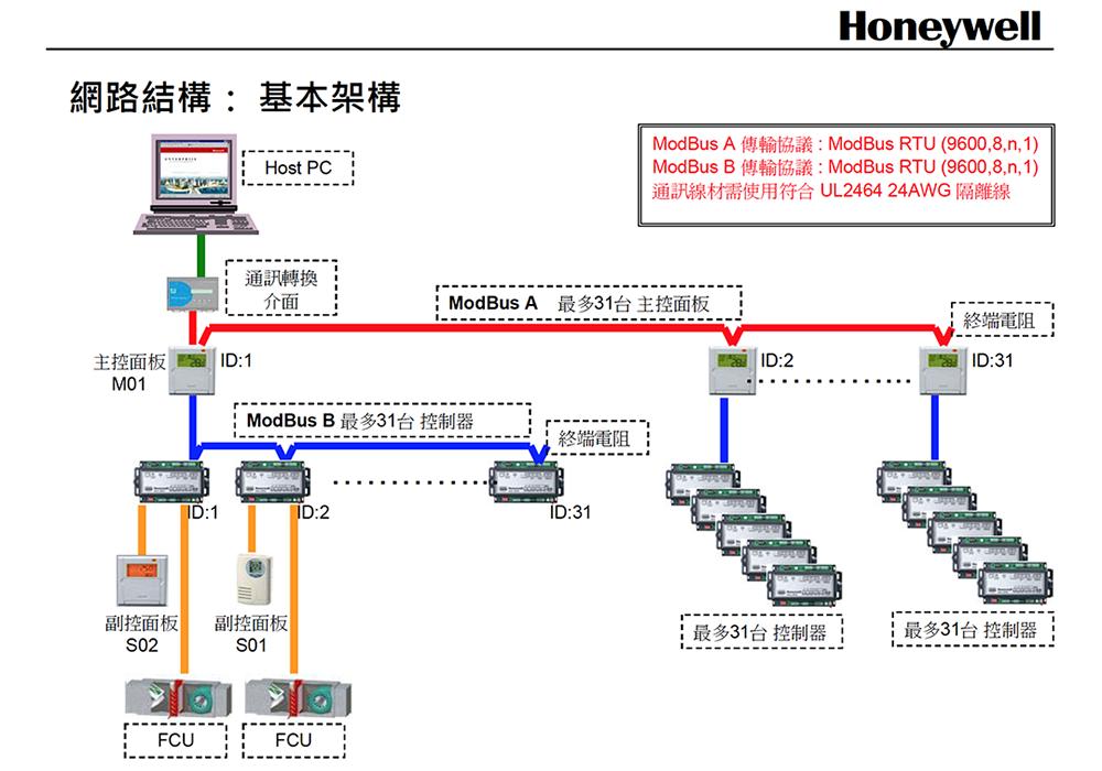 網路架構圖