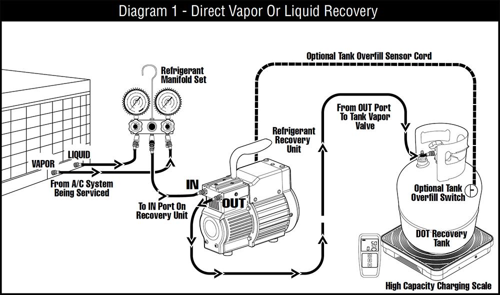 CPS TR21 Recovery Machine 冷媒回收機 冷媒回收連接方法示意圖